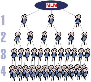 MLM Pyramid System