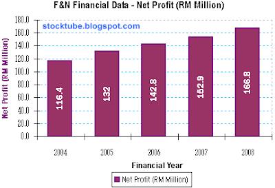 F&N Net Profit 2004-2008