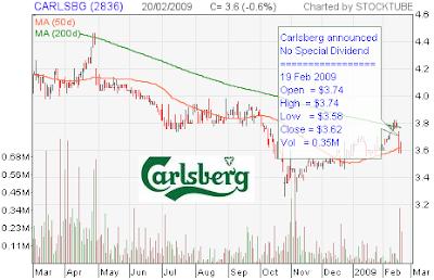 Carlsberg Stock Chart