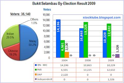 Bukit Selambau election result