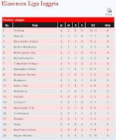 Klasemen Sementara Liga Inggris 2012-2013