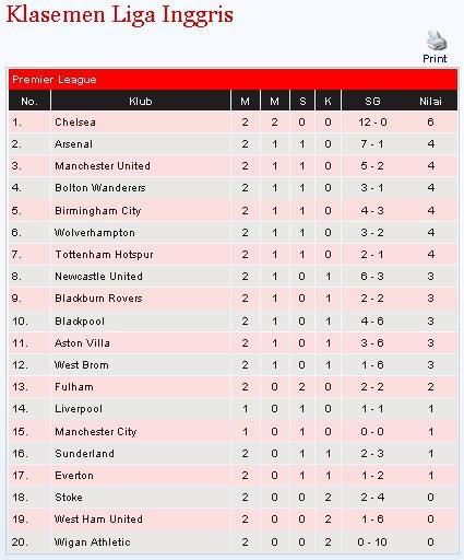 Liga Inggris Terbaru Klasemen