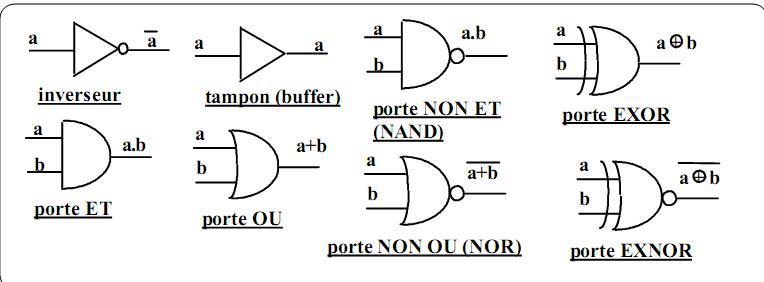 Cours et exercices la logique combinatoire circuits for Circuit combinatoire