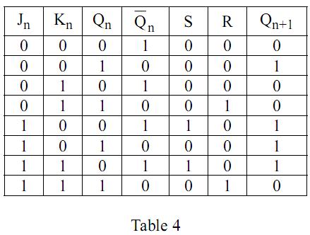 Logique s quentielle les bascules compteurs registres pour bts ista genie electronique - Bascule jk table de verite ...