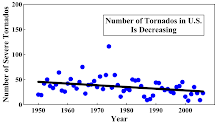 Number of Tornadoes in U.S. Is Decreasing