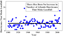 There Has Been No Increase in Number of Atlantic Hurricanes That Make Landfall