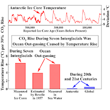 Antarctic Ice Core Temperature