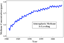 Atmospheric Methane is Leveling