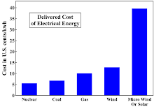 Delivered Cost of Electrical Energy