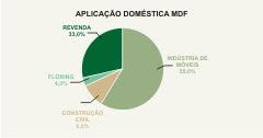Aplicação Doméstica do MDF (Em números)