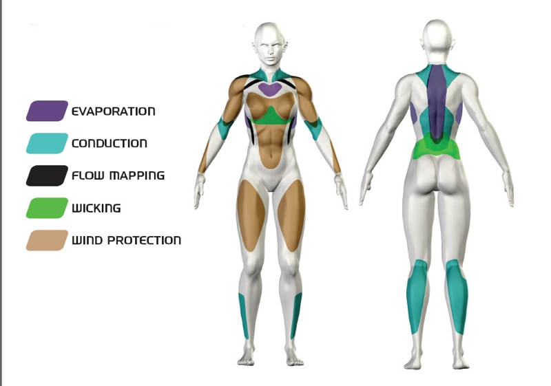 Adidas Body Mapping Technology