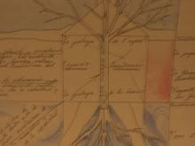 Guía-blog de estudios sobre la obra de Gaston Bachelard