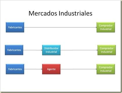 2) Distribución de los bienes industriales a) Canal directo (Productor