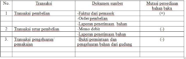 Gambar 01 berikut ini adalah formulir surat order pembelian
