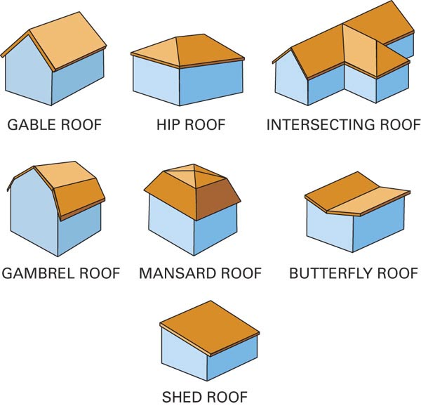 Tutorial roof basics revit rocks for Modern roof design types