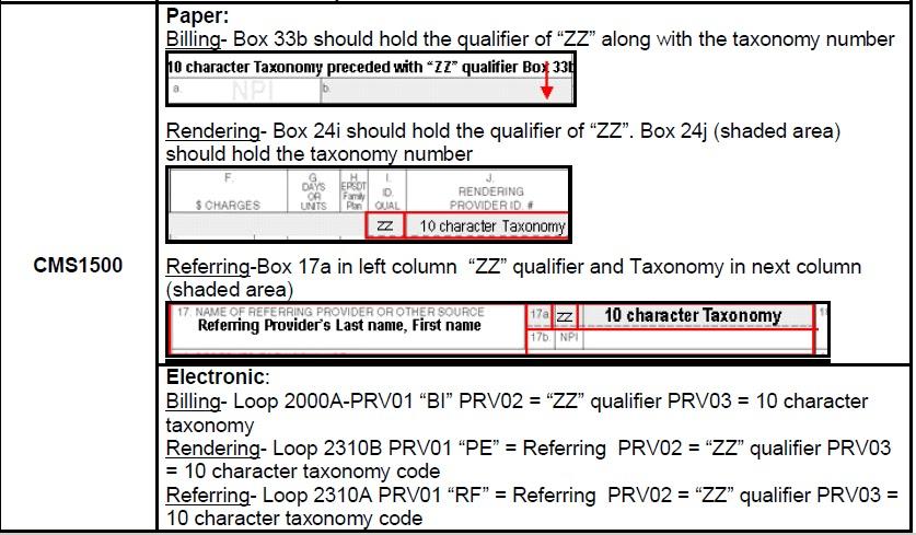 Understanding D Adjustment Codes