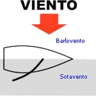 Vela maracaibo jueves 7 de mayo de 2009 - Barlovento y sotavento ...