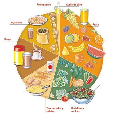 Psicodesarrollo: Alimentos nutritivos durante el embarazo