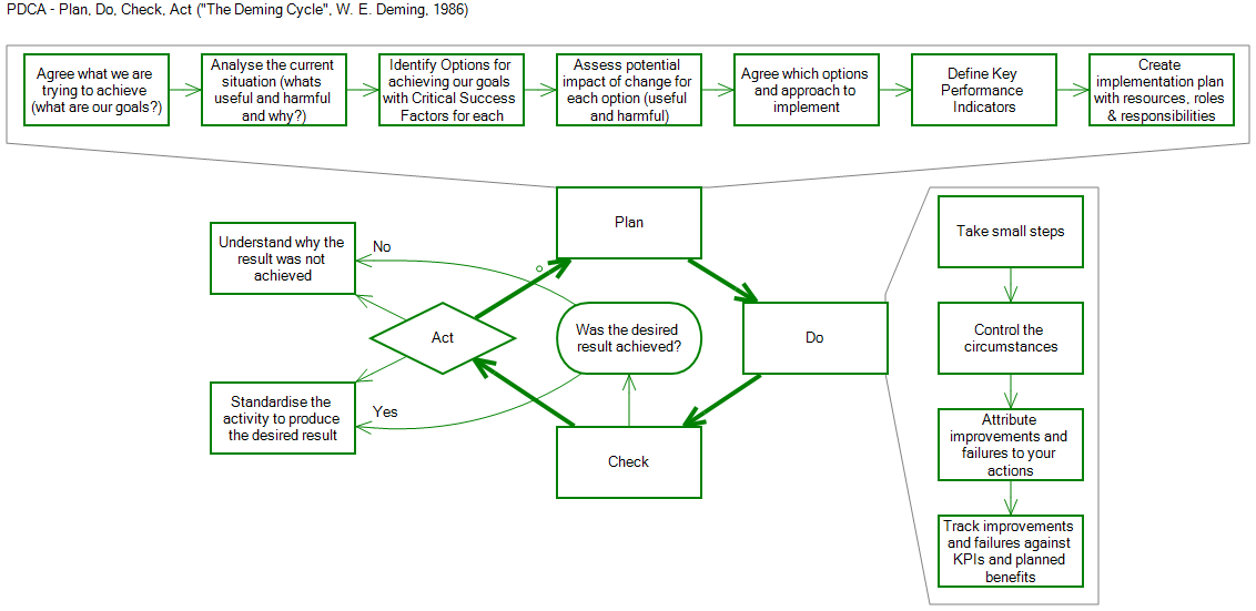 southbeach notation examples pdca plan  check act