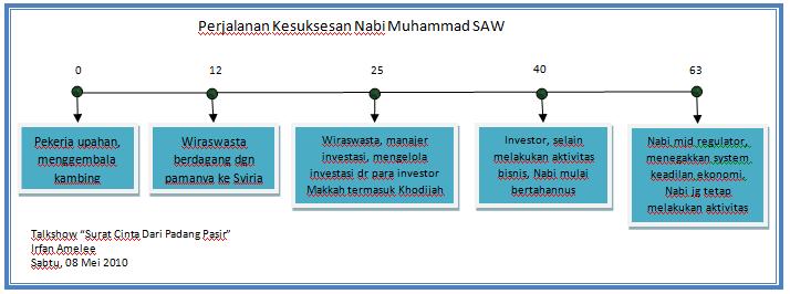 gambar diatas itu menggambarkan perjalanan kesuksesan nabi muhammad