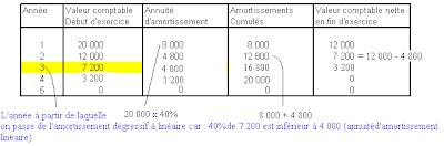 Cours De Bac 2012 Amortissement Lineaire