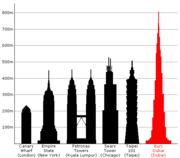 Projected height of the completed Burj Dubai