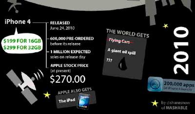 Mashable om utvecklingen för Apples iPhone