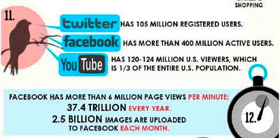 Facts about the Internet