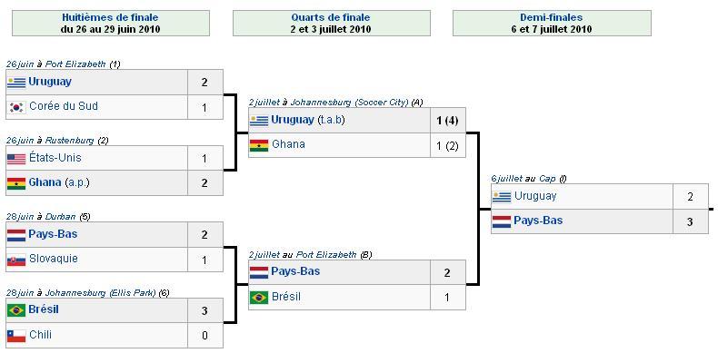 R cap des scores de tous les matchs de la coupe du monde 2010 - Resultat coupe du monde 2010 ...