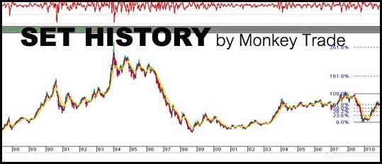 """ย้อนรอยตลาดหุ้นไทย 20 ปี """"แห่ง Roller Coaster!!"""""""