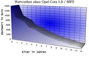 Fein Auto Diagramm Ideen - Die Besten Elektrischen Schaltplan-Ideen ...