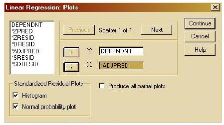 Albarublogs contoh analisis multiple regresi menggunakan spss kotak cek produce all partial plots digunakan untuk menghasilkan diagram diagram pencar dari residual pada masing masing variabel independent dengan ccuart Gallery