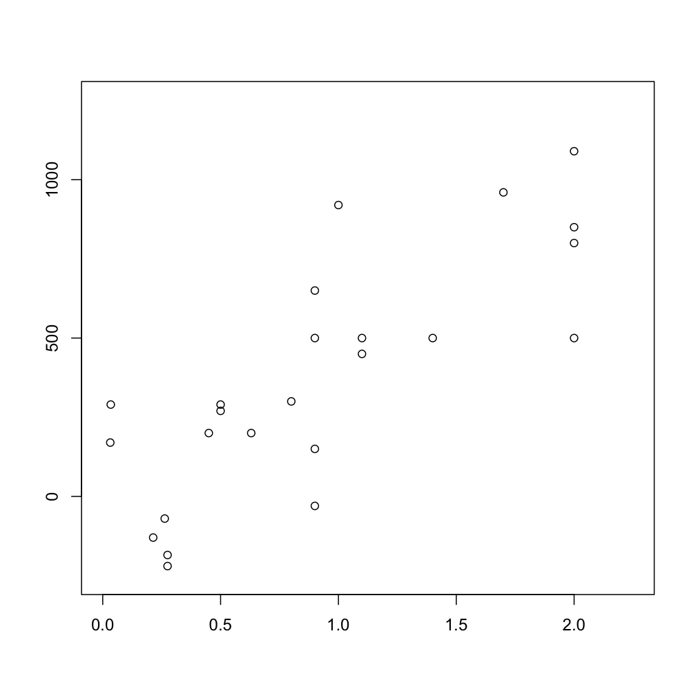 essay scatter plots Write my research paper tutorial a scatterplot that appears as a shapeless mass of data points indicates ____ a scatterplot that appears as a shapeless mass of data.