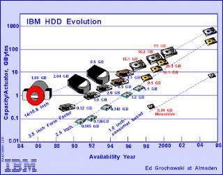 evolucion-capacidad-disco-rigido