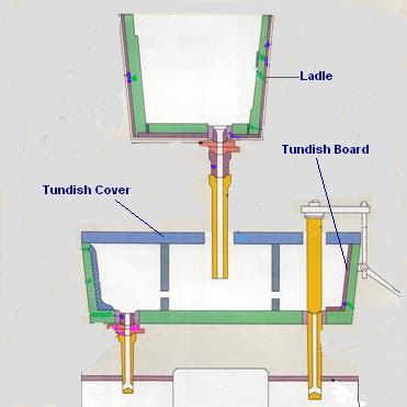 Refractory Technology: Continuous Casting Ladle and Tundish image