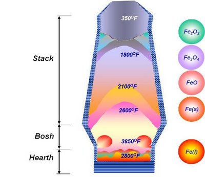 Refractory Technology: Different temperature zones of a Blast Furnace image