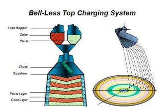 Blast Furnace - Bell Less Top Charging system image