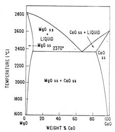 Refractory Lining: MgO-CaO Binary Phase Diagram image