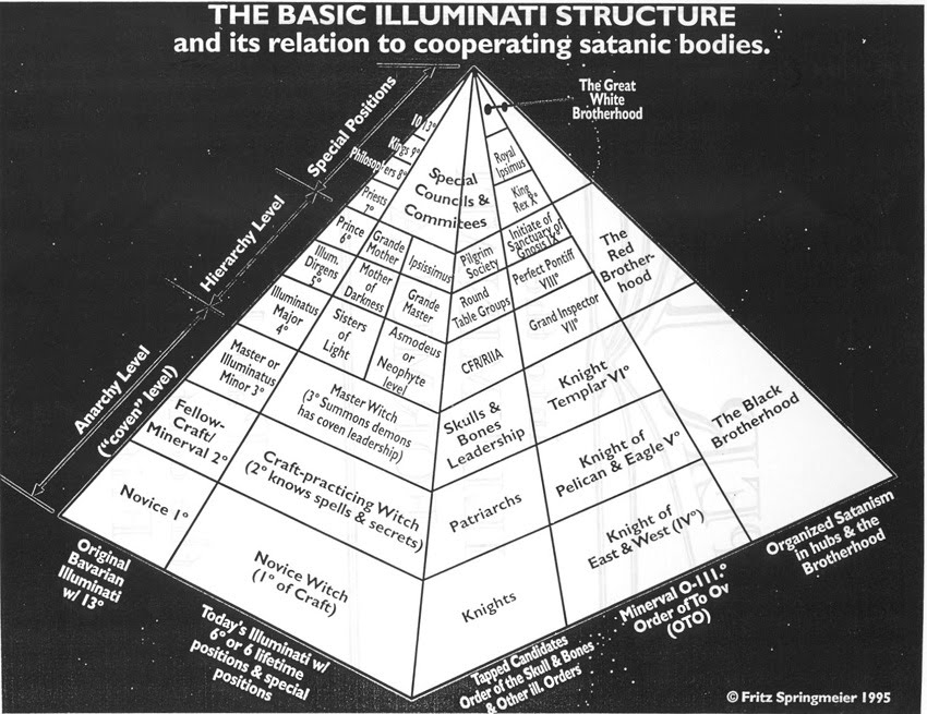 IlluminatiPyramid As 13 Famílias Illuminati   Sociedades Secretas de Eugenia