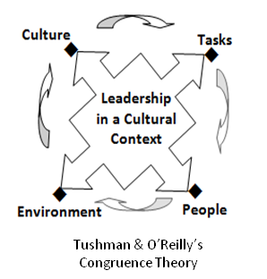 tushman o reilly congruence model The congruence model a roadmap for understanding organizational performance the critical first step in designing and leading tushman at columbia university developed a simple, pragmatic approach to organization dynamics based on systems theory.