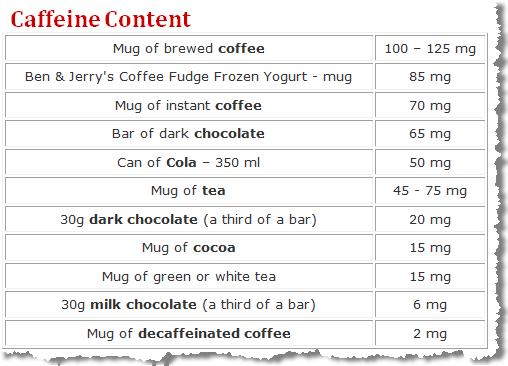 Caffeine Content Dark Chocolate Vs Coffee