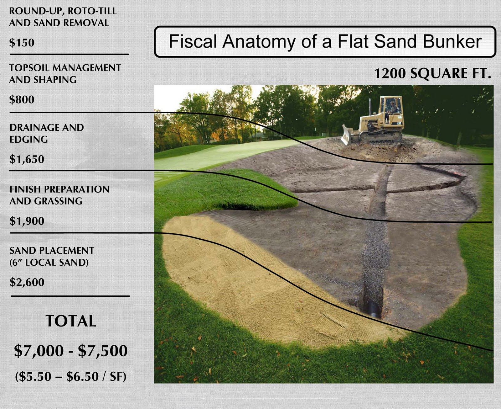 Lohmann Companies Why Do Renovated Bunkers Cost So Much