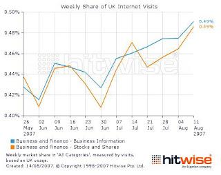 Gráfico-visitas-semanales-a-webs-económicas-en-el-Reino-Unido