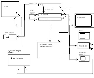 synthpunk u0026 39 s blog  system flow diagram