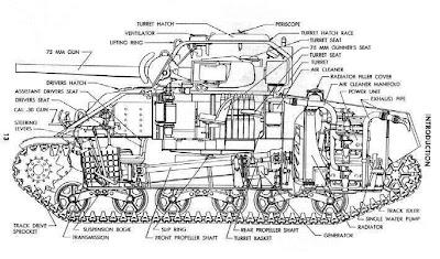 military picture ww2 m4 sherman tank cutaway diagram m16 schematic ww2 m4 sherman tank cutaway diagram
