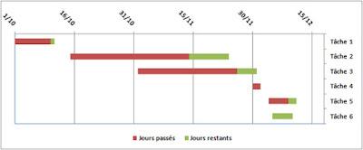 Crer un diagramme de gantt un diagramme de gantt permet le suivi des dlais dun projet et sa reprsentation sous la forme dun diagramme en labsence dun logiciel de gestion de ccuart Images