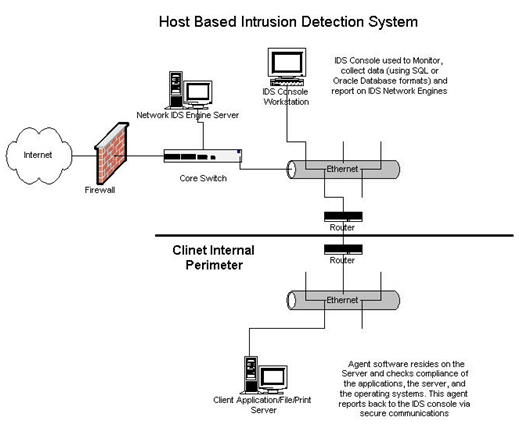 intrusion detection systems research papers