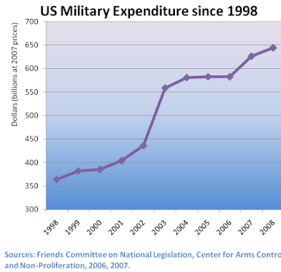 rational reason level spending military