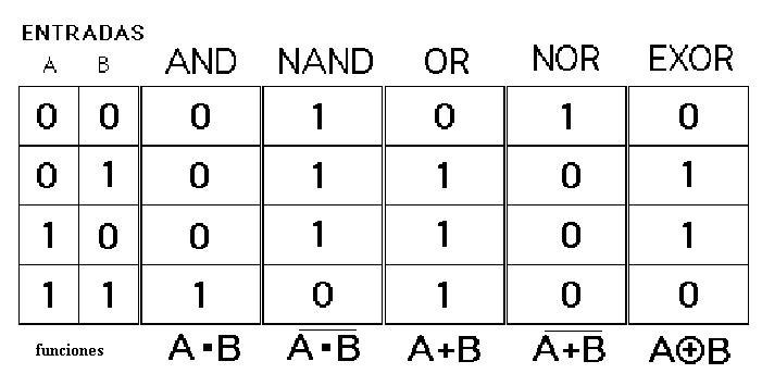Informatica ii circuitos logicos con compuertas logicas for Simbolo puerta xor
