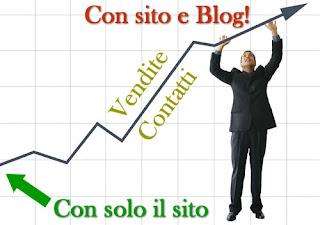 buoni motivi per realizzare un blog aziendale, con sito e blog vendite e contatti in aumento!